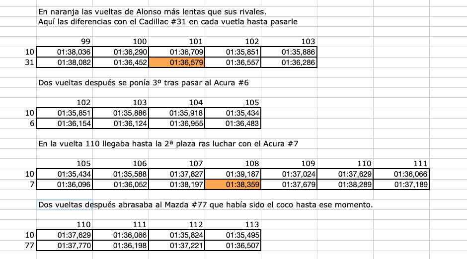 Comparativa_vueltas_1er_relevo